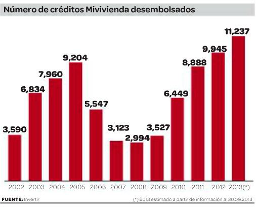 Créditos-MiVivienda