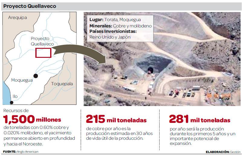 Proyecto-Quellaveco