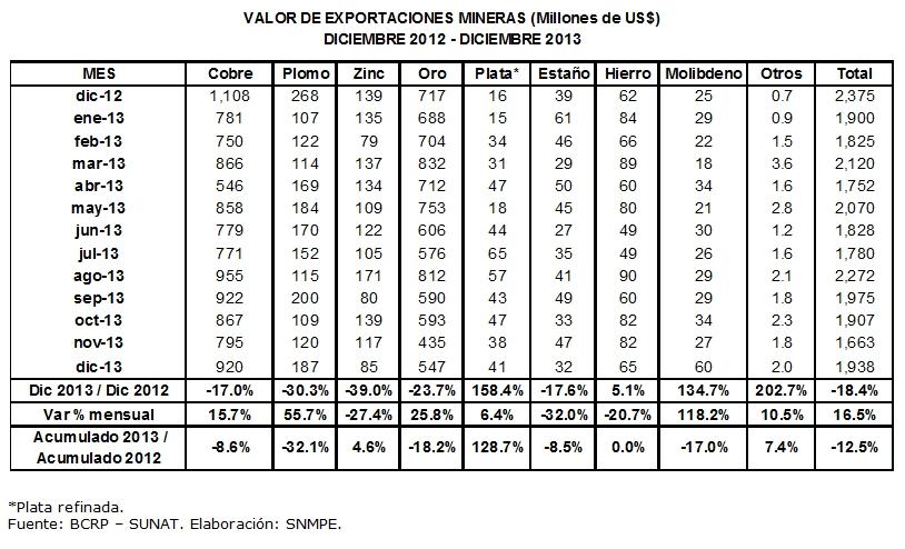 EXPORTACIONES MINERAS 2012-2013