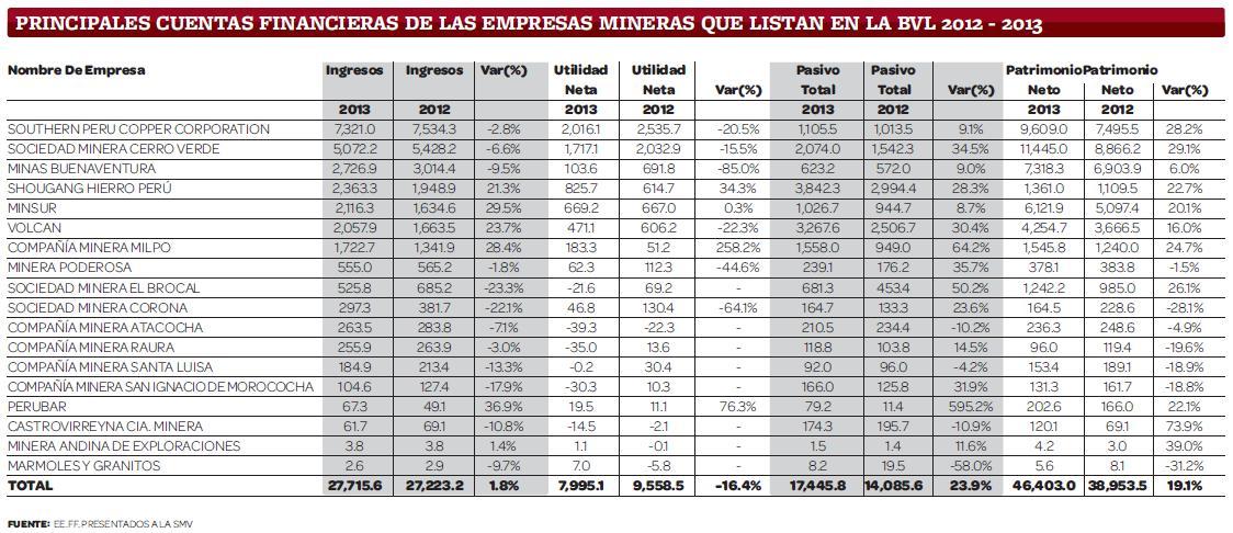 PRINCIPALES CUENTAS FINANCIERAS DE LAS EMPRESAS MINERAS QUE LISTAN EN LA BVL 2012 - 2013