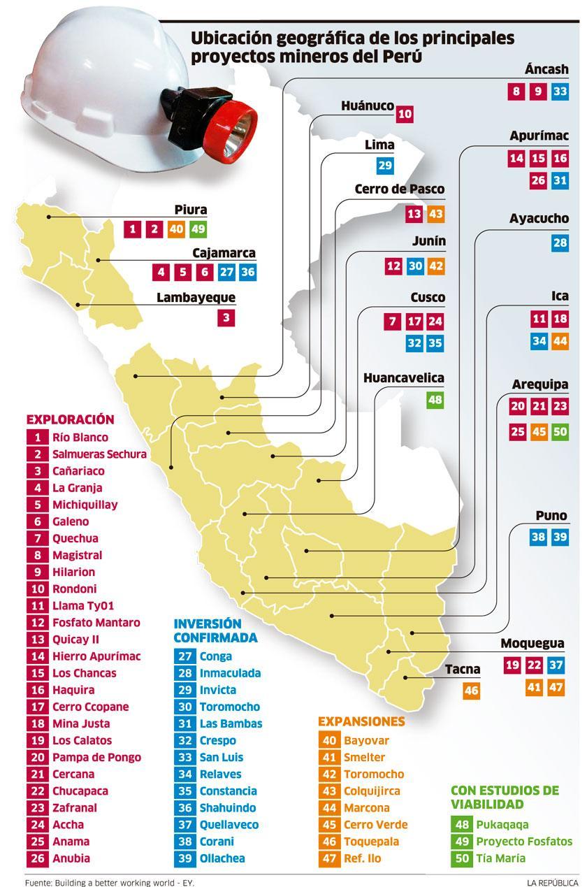 infografía principales proyectos mineros del Perú