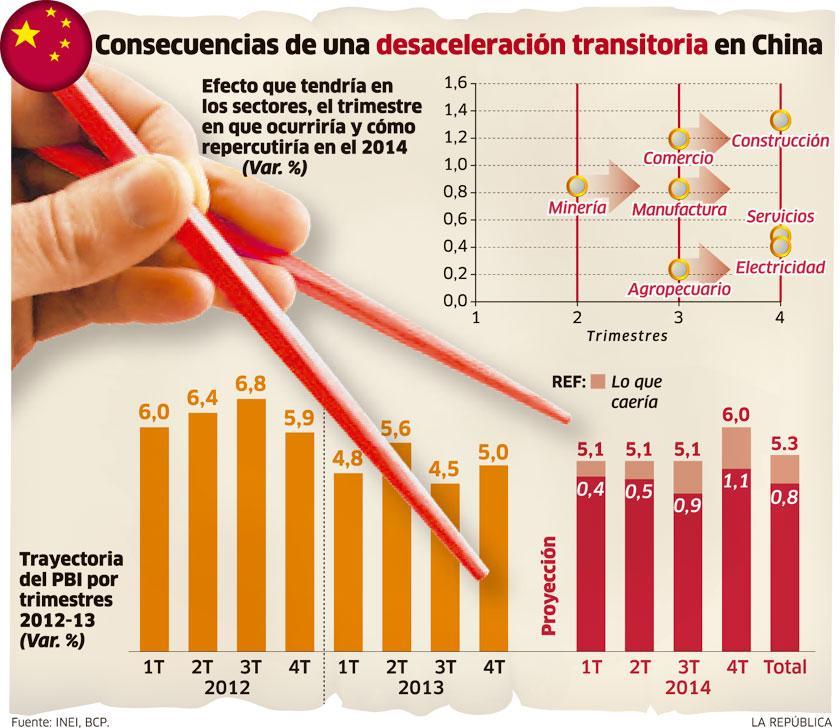 inforgafia -Consecuencias de una desaceleración transitoria en China