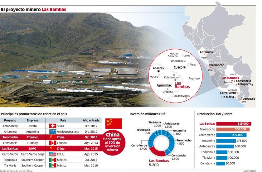 01297c6f Infografía del Proyecto minero Las Bambas: La más grande operación ...