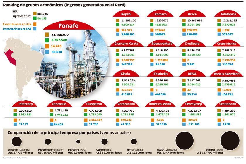 infografia grupos economicos