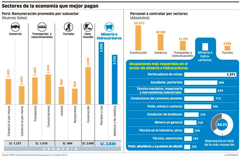 infografia--sectorese economicos