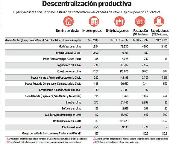descentralización prosuctiva