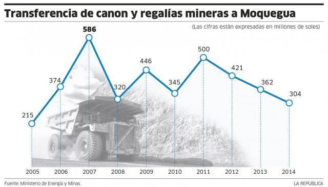 canon minero_arequipa