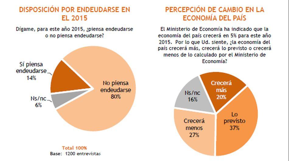 Expectativas económicas de los peruanos para el 2015 - 1