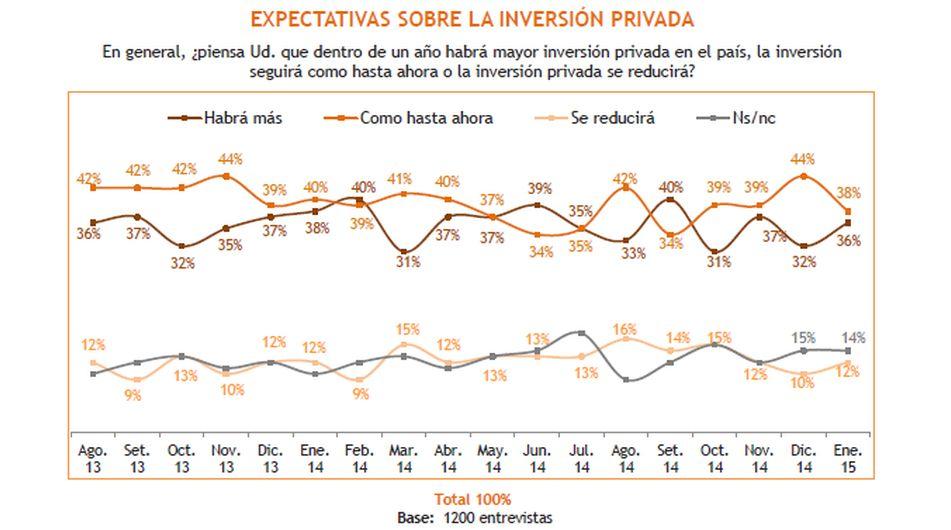 Expectativas económicas de los peruanos para el 2015 - 10