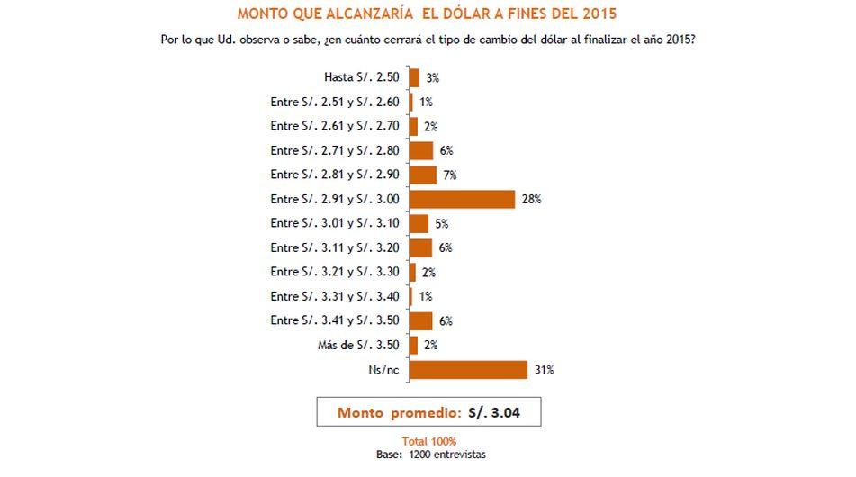 Expectativas económicas de los peruanos para el 2015 - 11