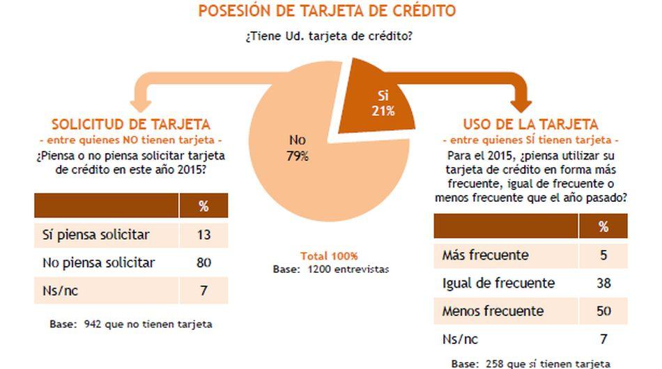 Expectativas económicas de los peruanos para el 2015 - 2