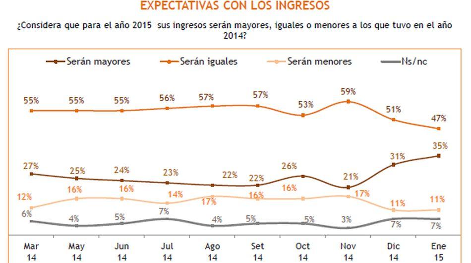 Expectativas económicas de los peruanos para el 2015 - 3