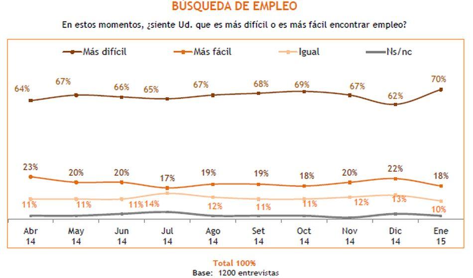 Expectativas económicas de los peruanos para el 2015 - 4