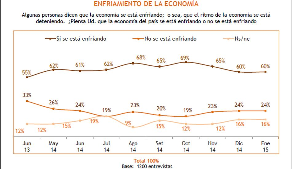 Expectativas económicas de los peruanos para el 2015 - 6