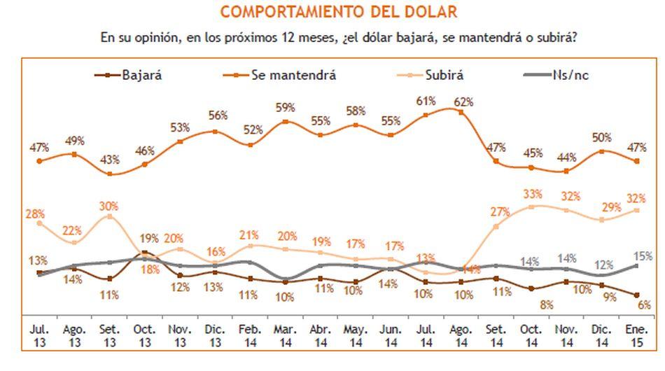 Expectativas económicas de los peruanos para el 2015 - 7