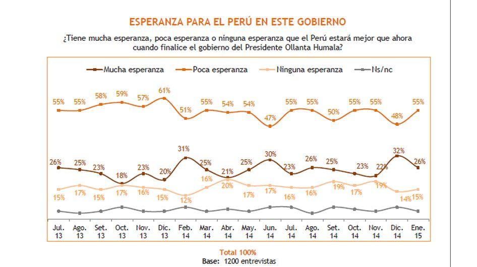 Expectativas económicas de los peruanos para el 2015 - 8