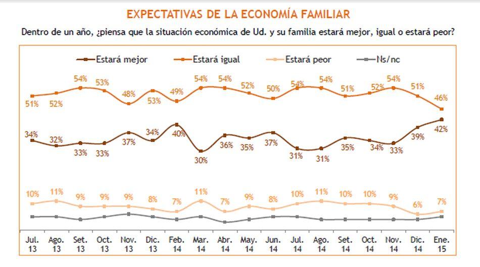Expectativas económicas de los peruanos para el 2015 - 9