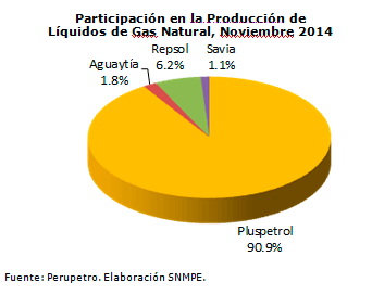 Participacion-en-la-produccion-de-liquidos-de-gas-natural