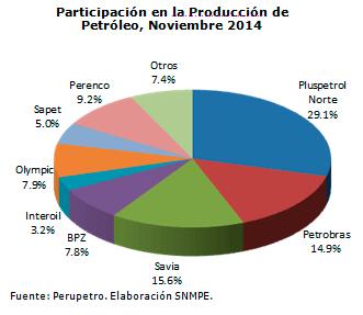 Participacion-en-la-produccion-de-petroleo