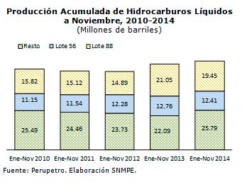 Produccion-acumulada-de-hidrocarburos-liquidos