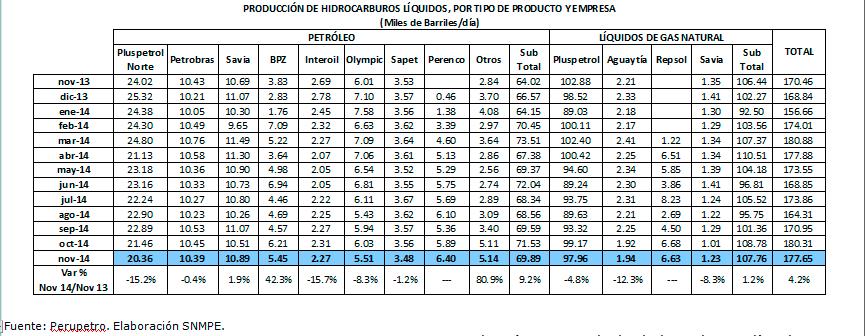 Produccion-de-hidrocarburos-liquidos-Nov-2014