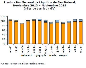 Produccion-mensual-de-liquidos-de-gas-natural