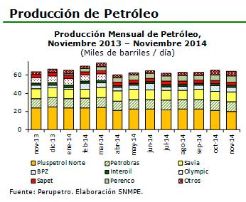 Produccion-mensual-de-petroleo