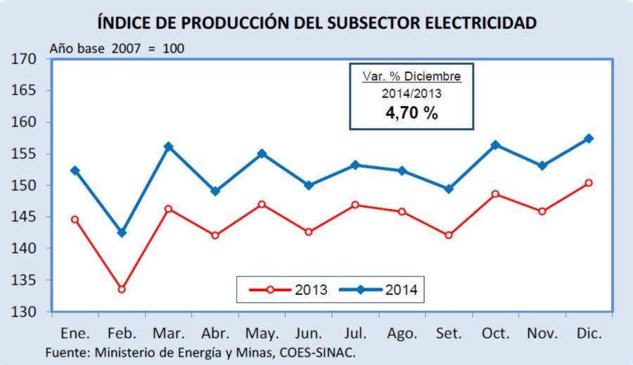INDICE DE PRODUCCION DEL SUBSECTOR ELECTRICIDAD