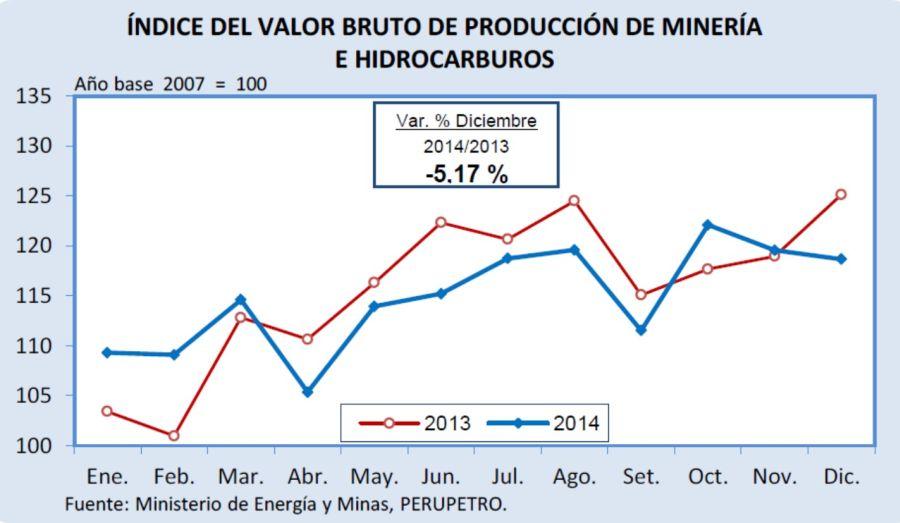 INDICE DEL VALOR BRUTO DE PRODUCCIÓN MINERA E HIDROCARBUROS
