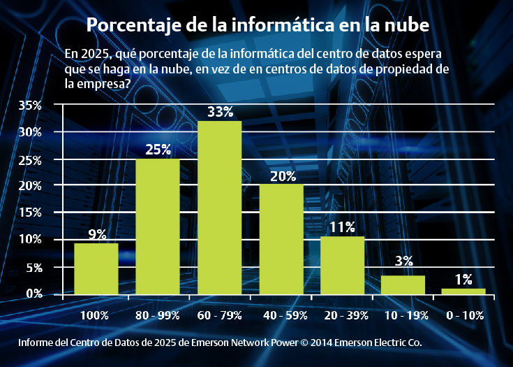 Percent-computing in cloud2-Tendencias2015