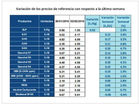 Variacion de los precios de referencia