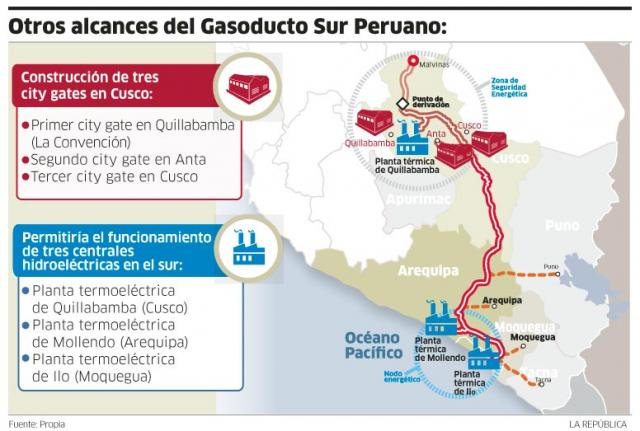 gasoducto sur peruano