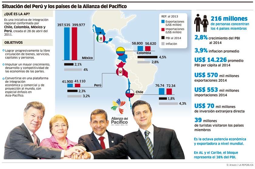 Infografía: La República