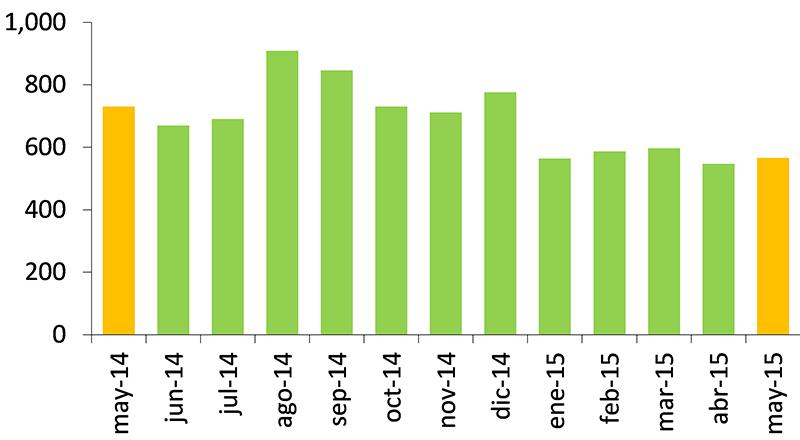 Exportaciones mineras mayo 2015