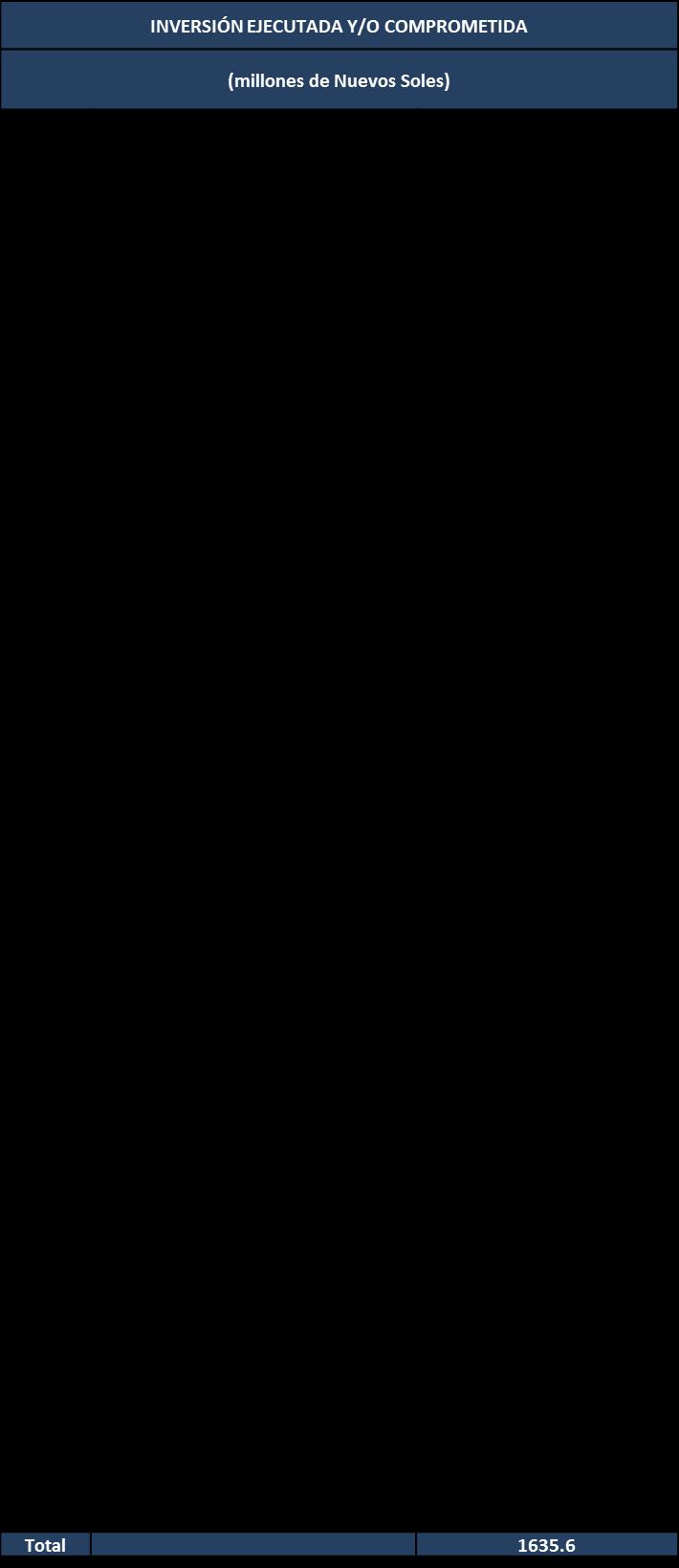 Ranking de empresas OxI