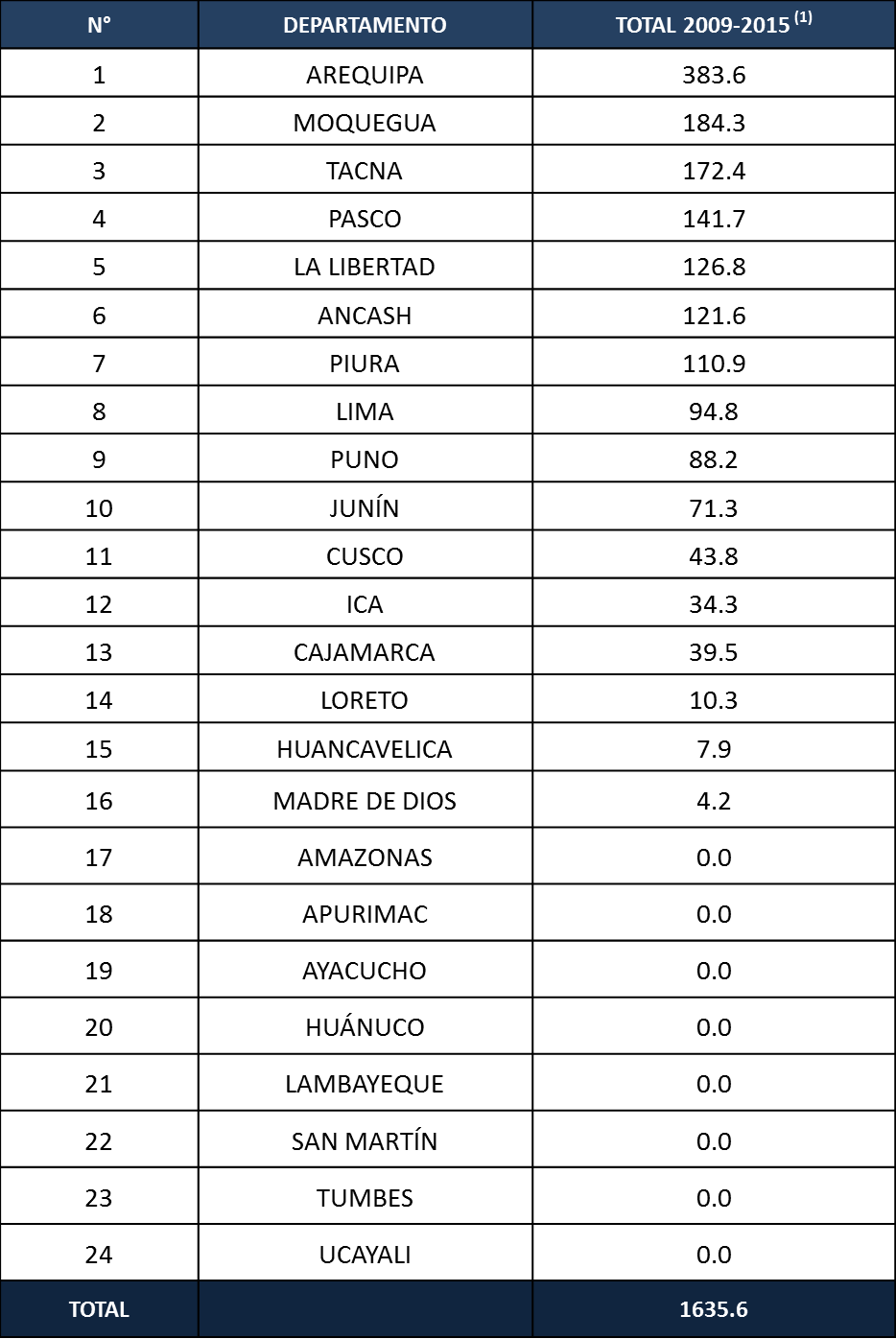 Ranking por departamentos OxI