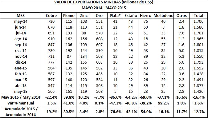 Valor de exportaciones mineras