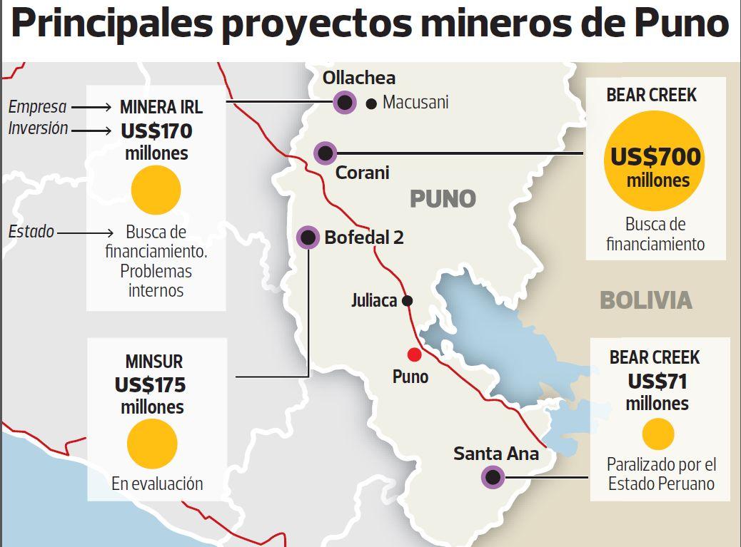 principales proyectos mineros de puno