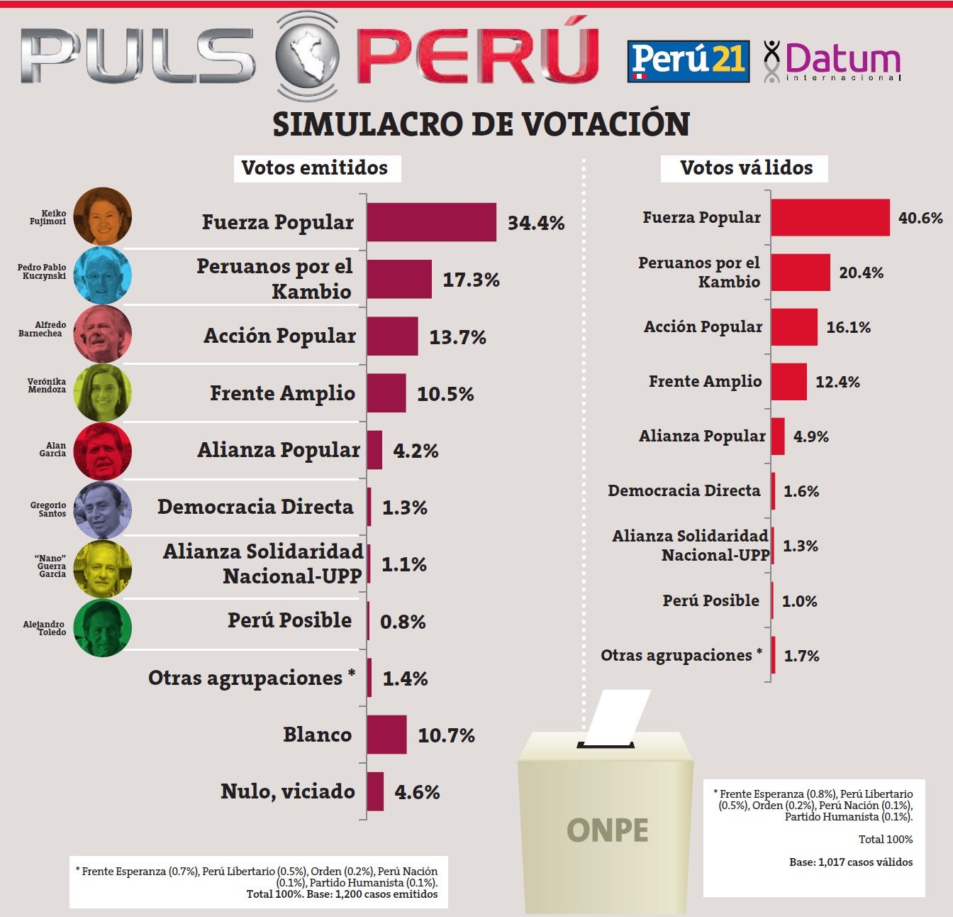 Foto: Perú 21.