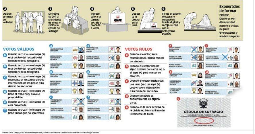 Formas de votar válidas e inválidas (Fuente: La República).