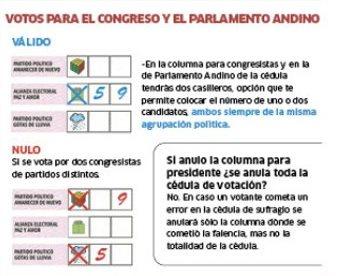 Formas de elección de congresistas correctas e incorrectas (Fuente: La República).
