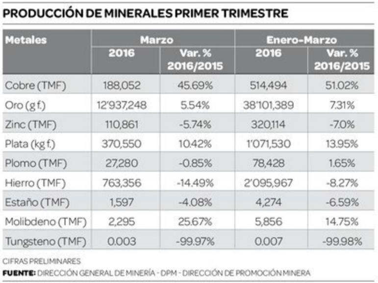 Fuente: Dirección General de Minería.