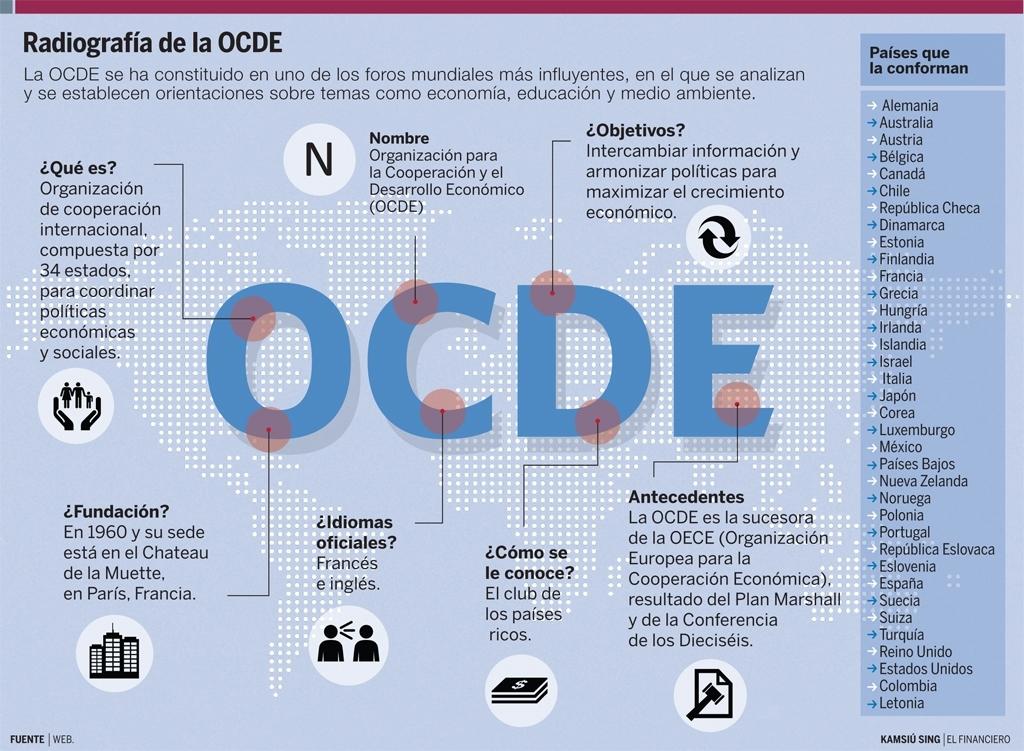 info-OCDE