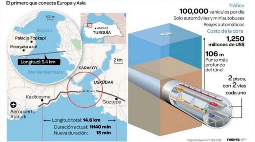El primero en conectar Europa y Asia