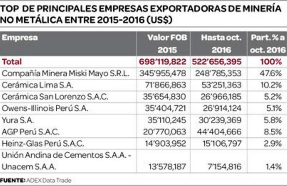 Principales empresas exportadoras de minería no metálica