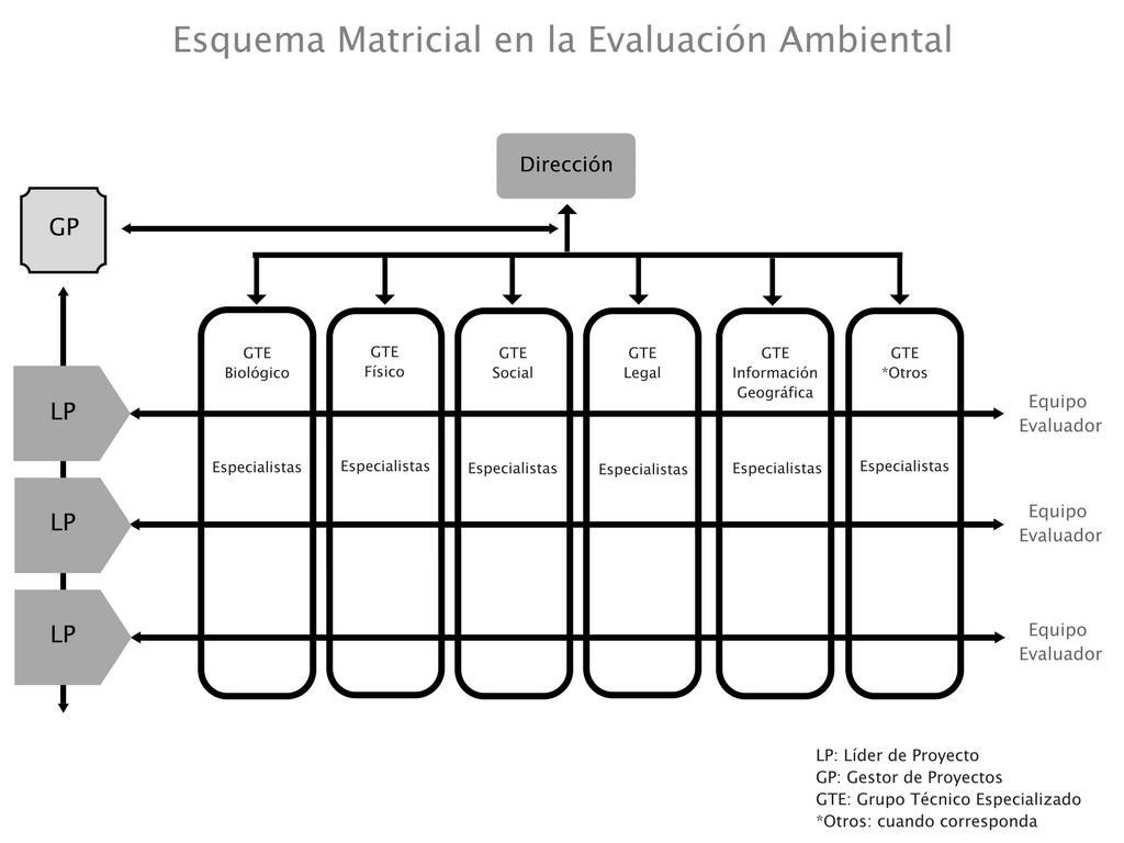 Senace Adopta Estructura Matricial Para Modernizar El