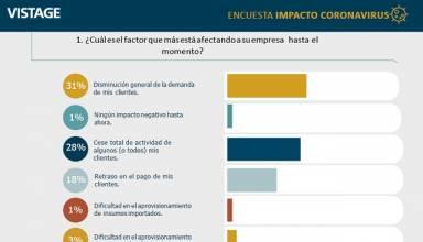 VISTAGE-encuesta-impacto-coronavirus