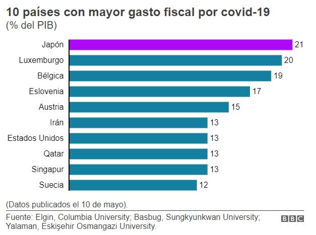 10 países con mayor gasto fiscal por covid-19