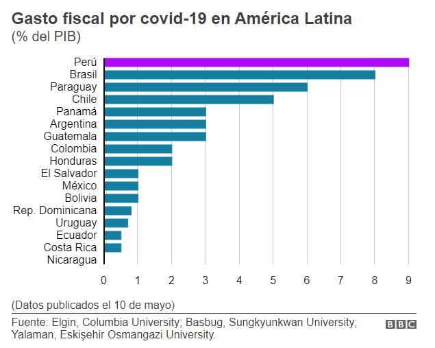 Gasto fiscal por covid-19 en América Latina