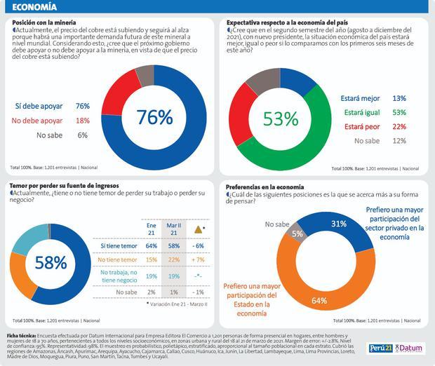 Encuesta Datum - El 76% de peruanos a favor de que nuevo gobierno apoye la minería